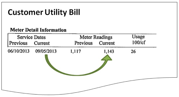 How to Read Your Water Bill and Water Meter » Sheboygan