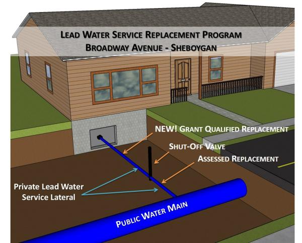 What Is A Water Service Lateral